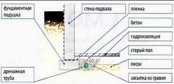 Как сделать дренаж из подвала 574