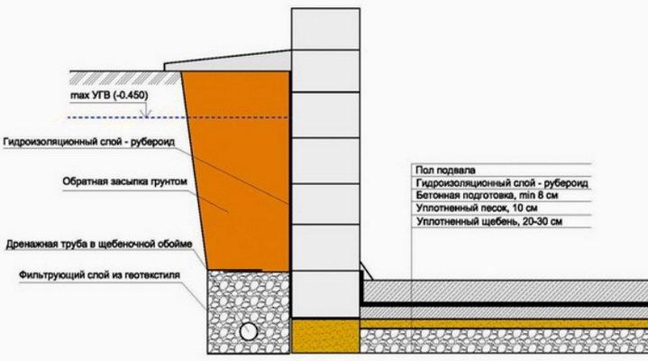 Общая схема обустройства дренажа вокруг дома