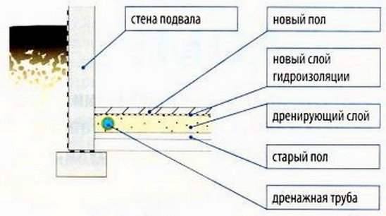 Дополнительная насыпь в подвале - схема дренажа