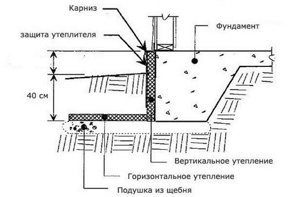 Схема утепления фундамента - фундамент мелокого заложения