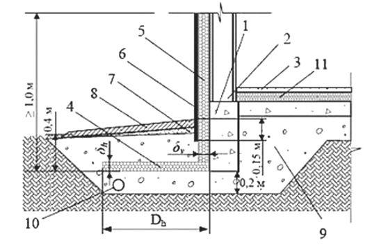 Как сделать фундамент для дома - конструкция фундамента