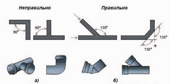 Как правильно стыкуются трубопроводы