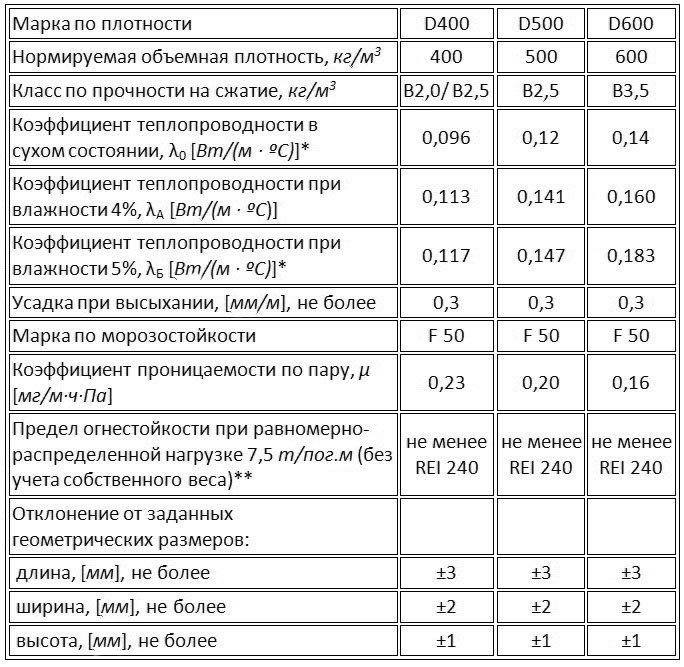 Характеристики газобетона