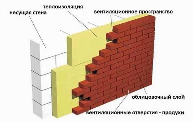 Трехслойная стена из газобетона