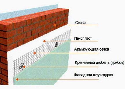 Стена из кирипича с утеплителем
