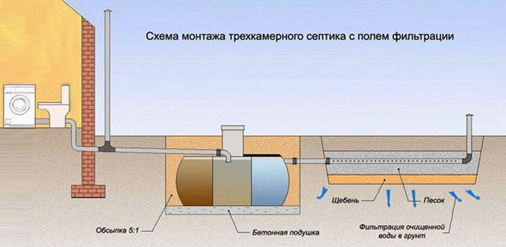 Создание наружной канализации — фильтрация грунта и вентиляция