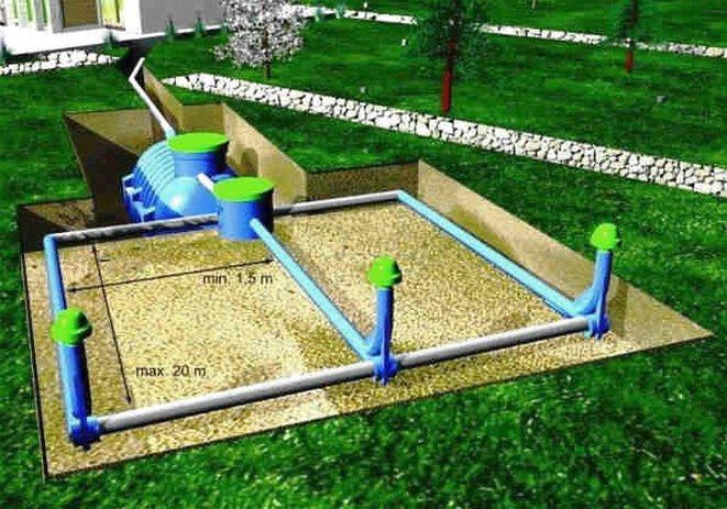 Схема дренажной очистки канализационных стоков