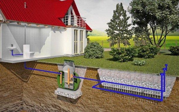 Схема канализации дома с поглощением стоков  грунтом