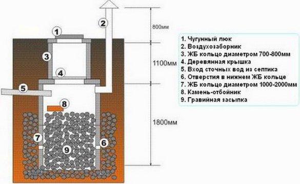 Варианты канализации для дома – как сбрасывать стоки