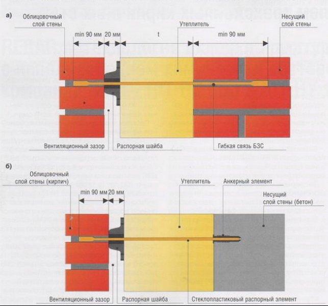 Конструкция трехслойной стены с гибкими стеклопластиковыми связями