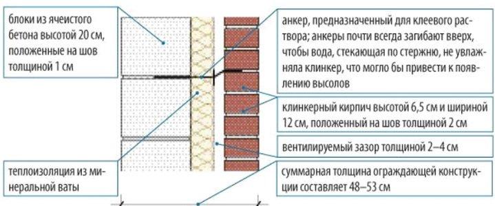 Связи в трехслойной стене
