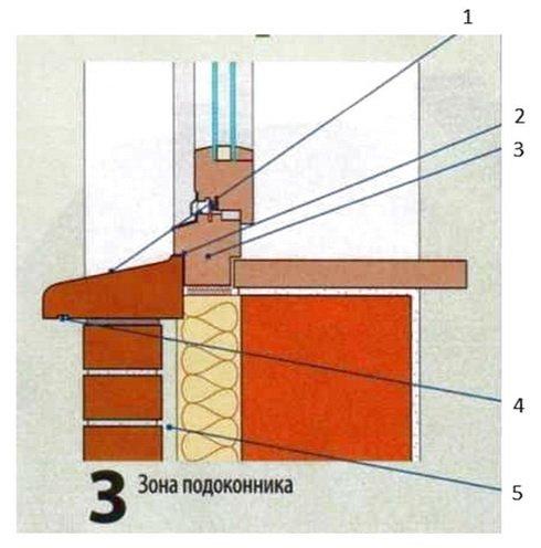 Размещение подоконника в трехслойной стене с обкладкой кирпичем
