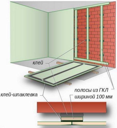 Выравнивание с помощью полос наклеяных на стену