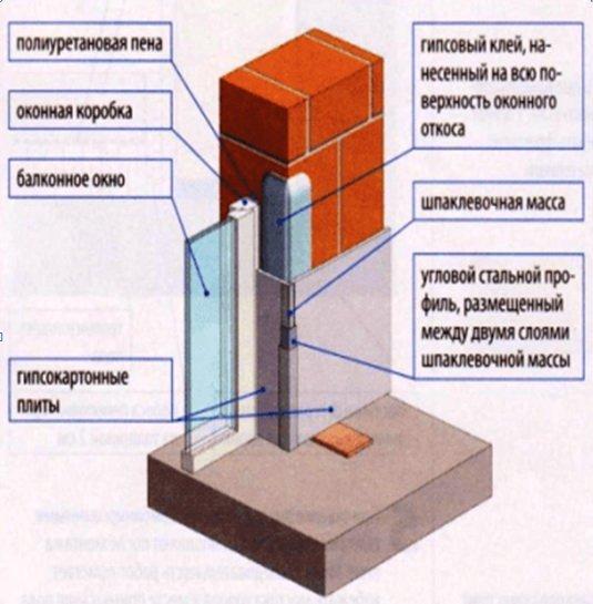 Схема размещения гипсокартона у окна на откосах