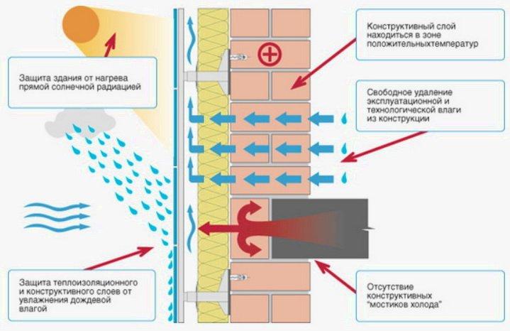 Как движется воздух в системе утепления вентилируемый фасад