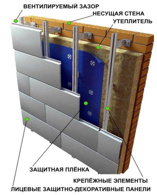 Как размещается утеплитель из стекловолокна и способы его крепления