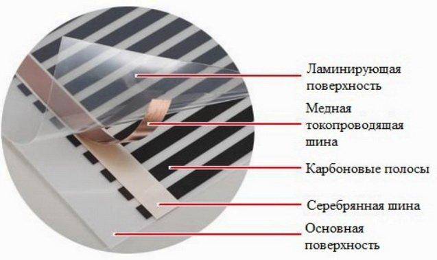 Конструкция пленочного нагревателя