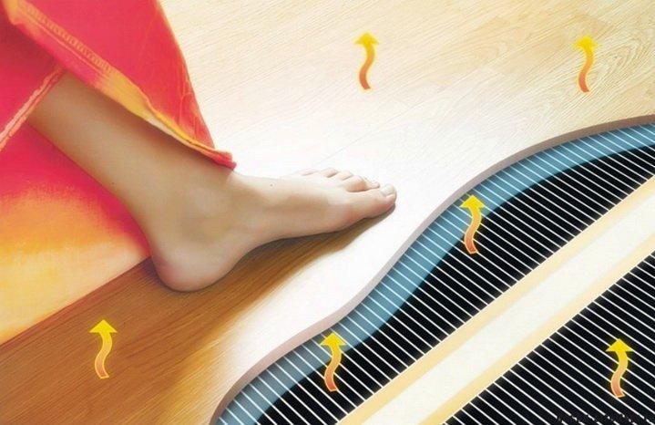 Принцип действия теплого пола