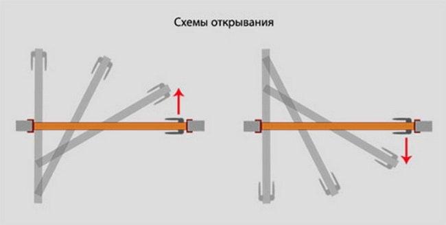 Механизм роторных дверей задает их особое положение