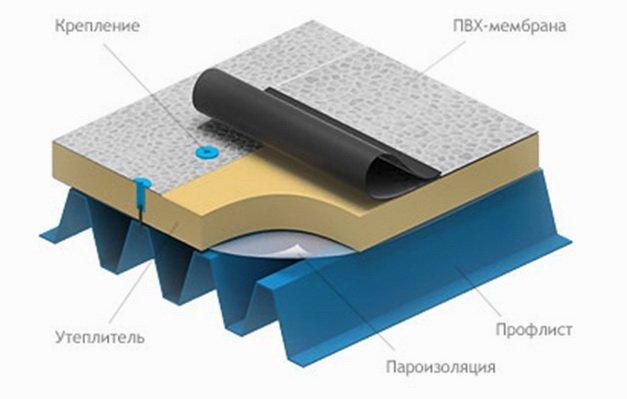Как применяется мембранная кровля с утеплителем и креплением дюбелями - схема монтажа