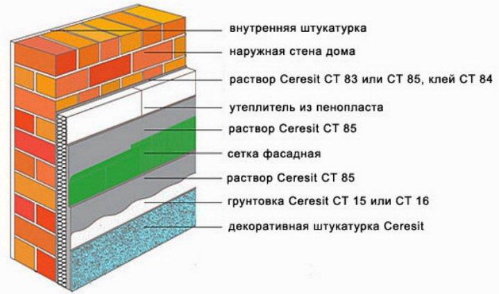 Схема крепления утеплителя к стене