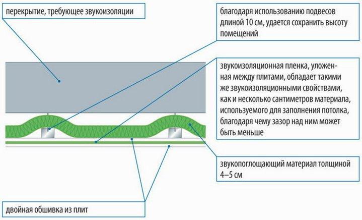Как сделать звукоизоляцию подвесного потолка