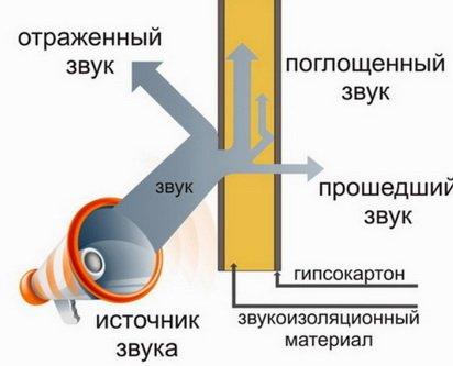 Схема распространения звука в конструкции