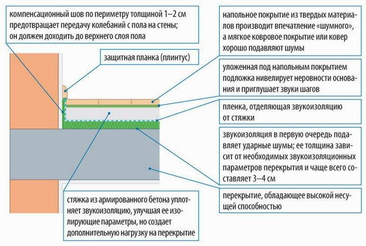 Как звукоизолируются перекрытия и полы - схема и конструкция