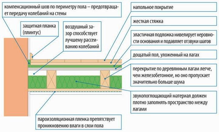 Схема звукоизоляции деревянных перекрытий