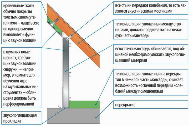 Как сделать звукоизоляцию крыши и мансарды
