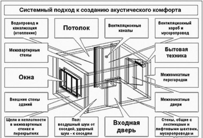 Как можно ограждать дома от источников звука