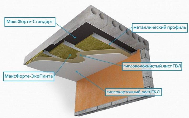 Звукоизоляция, как защищают помещения от шума