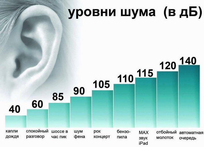 Уровень звука различных шумов