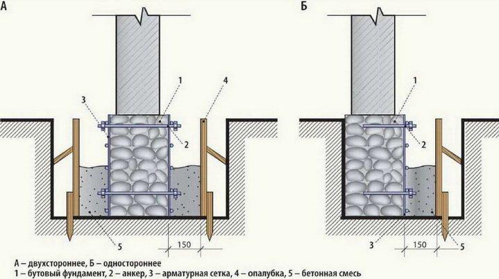 Укрепление фундамента с помощью железобетона