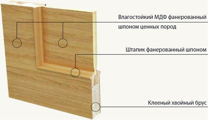 Заполненине каркасной двери МДФ-пластинами