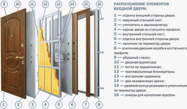 Какая конструкция у дверей - схема устройства входной двери
