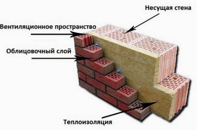 Какие стены для дома выбрать