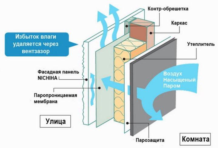 Вентилируемый фасад - классическое утепление стен