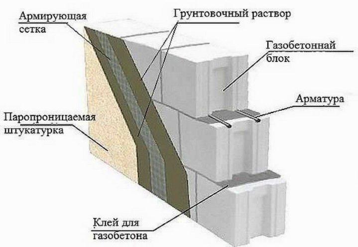 Как наносится легкая штукатурка на газобетон