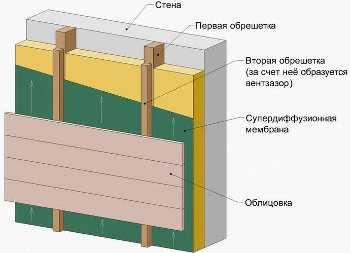 Схема расположения направляющих на стене в системе вентилируемый фасад