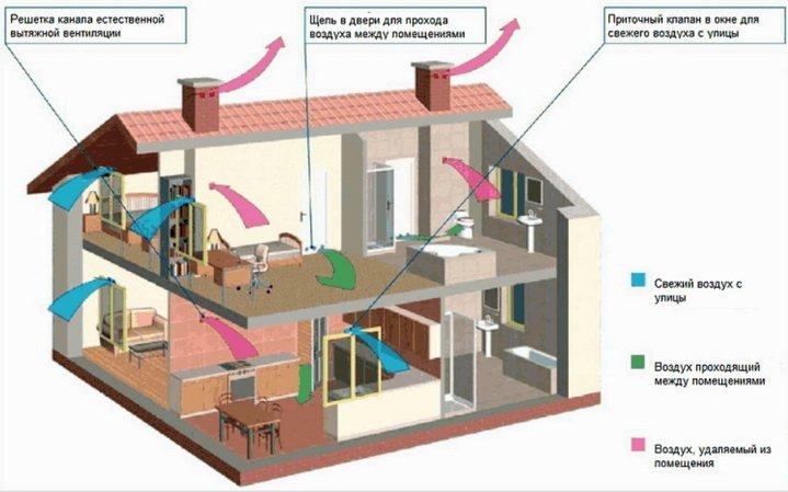 Схема перетоков воздуха в двухэтажном частном доме