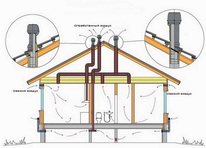 Как проветривать частный дом - схема вент каналов