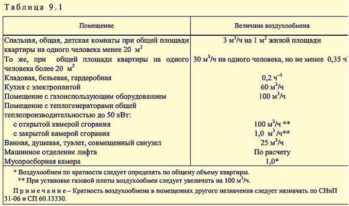 Требования нормативов к квартирам