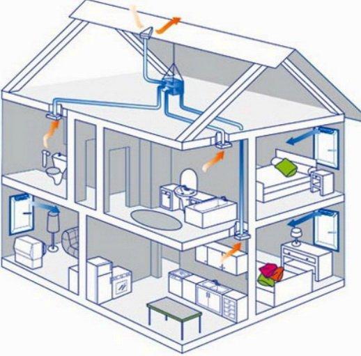 Простая схема вентиляции частного дома