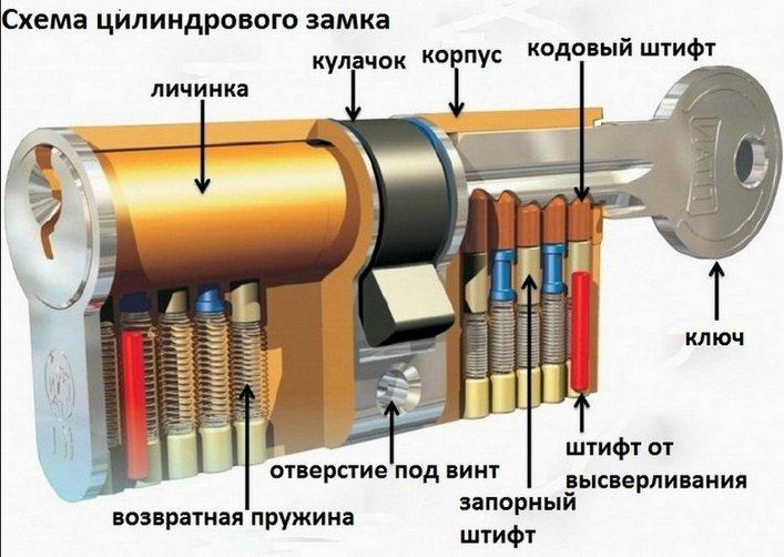 Схема цилиндрового замка для двери