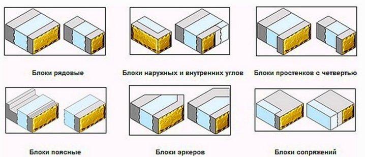 Блоки различных конфигураций