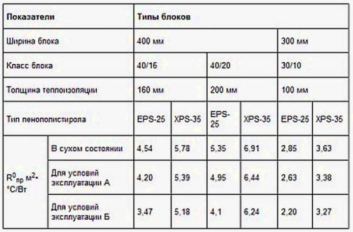 Теплотехнические характеристики теплых блоков