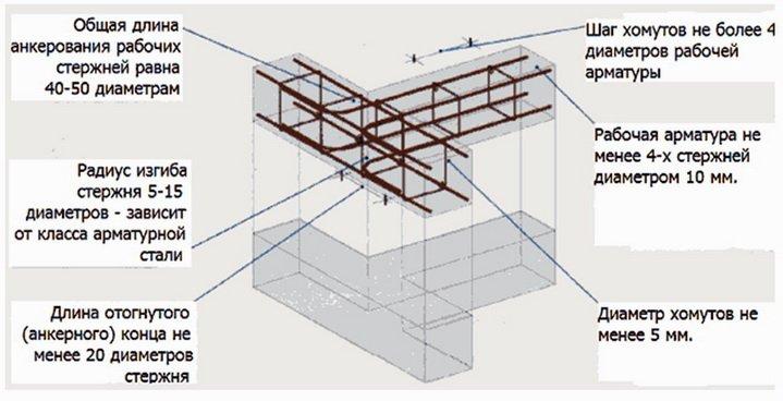 Схема создания железобетонного пояса над крупными блоками