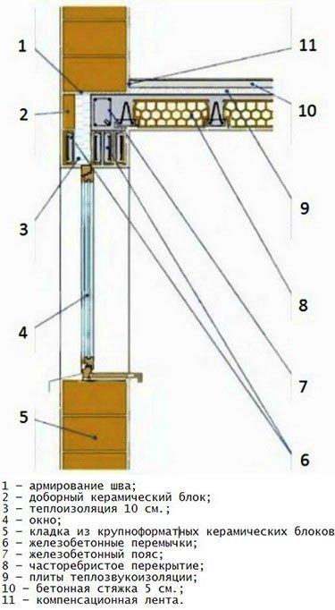 Схема размещения окна в проеме стены из крупноформатных блоков