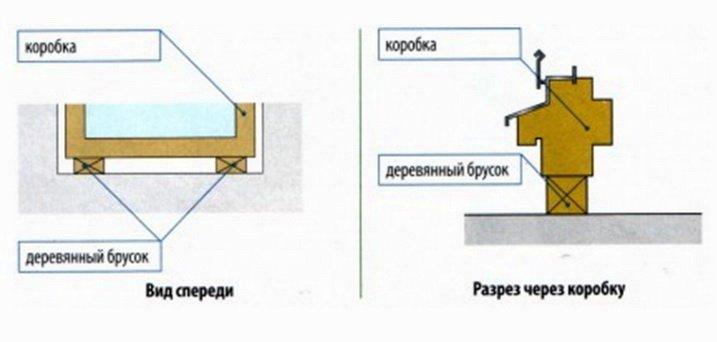 Подкладочный брус в проеме окна